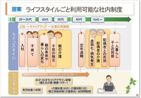 企業の介護支援研究会資料3